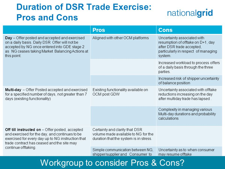 Duration of DSR Trade Exercise: Pros and Cons 27 ProsCons Day – Offer posted and accepted and exercised on a daily basis.