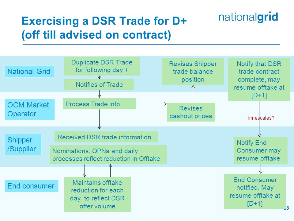 Exercising a DSR Trade for D+ (off till advised on contract) 28 End consumer Shipper /Supplier National Grid OCM Market Operator Process Trade info Duplicate DSR Trade for following day + Nominations, OPNs and daily processes reflect reduction in Offtake Maintains offtake reduction for each day to reflect DSR offer volume Notifies of Trade End Consumer notified.