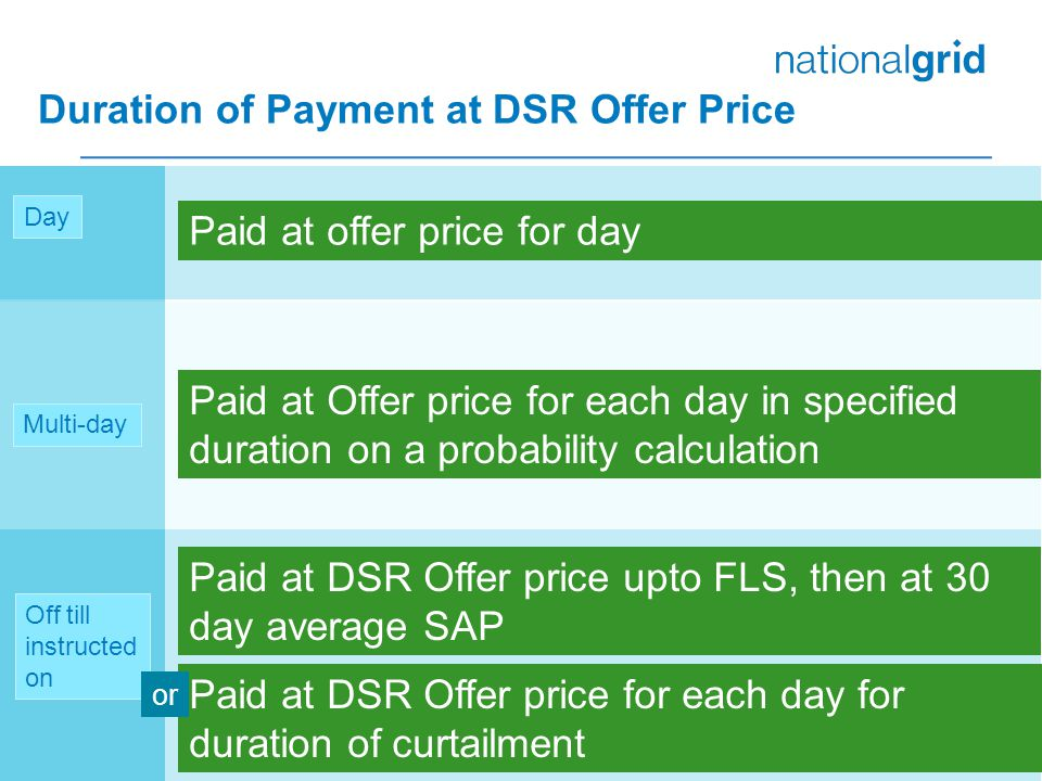 Duration of Payment at DSR Offer Price 30 Off till instructed on Day Multi-day Paid at offer price for day Paid at Offer price for each day in specified duration on a probability calculation Paid at DSR Offer price upto FLS, then at 30 day average SAP Paid at DSR Offer price for each day for duration of curtailment or