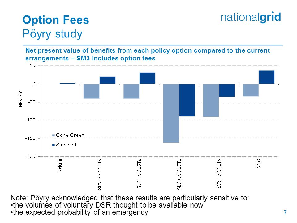 7 Option Fees Pöyry study Net present value of benefits from each policy option compared to the current arrangements – SM3 Includes option fees Note: Pöyry acknowledged that these results are particularly sensitive to: the volumes of voluntary DSR thought to be available now the expected probability of an emergency