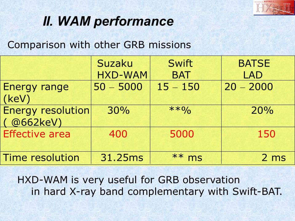 II. WAM performance Comparison with other GRB missions Suzaku Swift BATSE HXD-WAM BAT LAD Energy range 50 – 5000 15 – 150 20 – 2000 (keV) Energy resol
