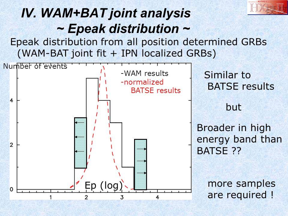 IV. WAM+BAT joint analysis ~ Epeak distribution ~ Epeak distribution from all position determined GRBs (WAM-BAT joint fit + IPN localized GRBs) Simila