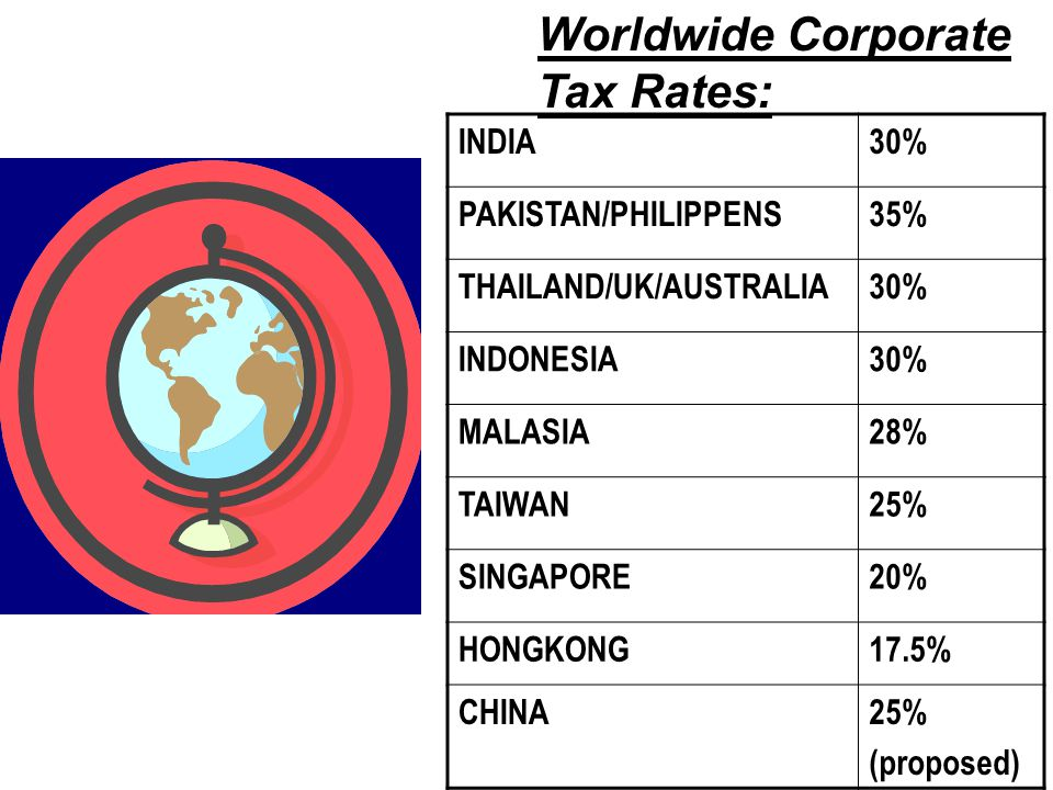 INDIA30% PAKISTAN/PHILIPPENS35% THAILAND/UK/AUSTRALIA30% INDONESIA30% MALASIA28% TAIWAN25% SINGAPORE20% HONGKONG17.5% CHINA25% (proposed) Worldwide Corporate Tax Rates: