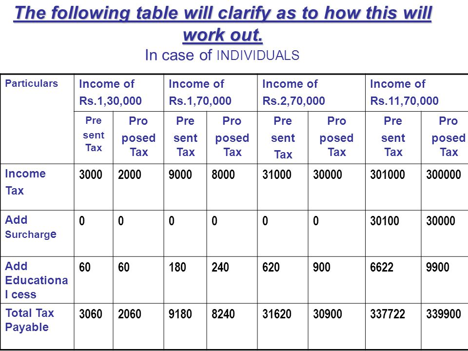 The following table will clarify as to how this will work out.
