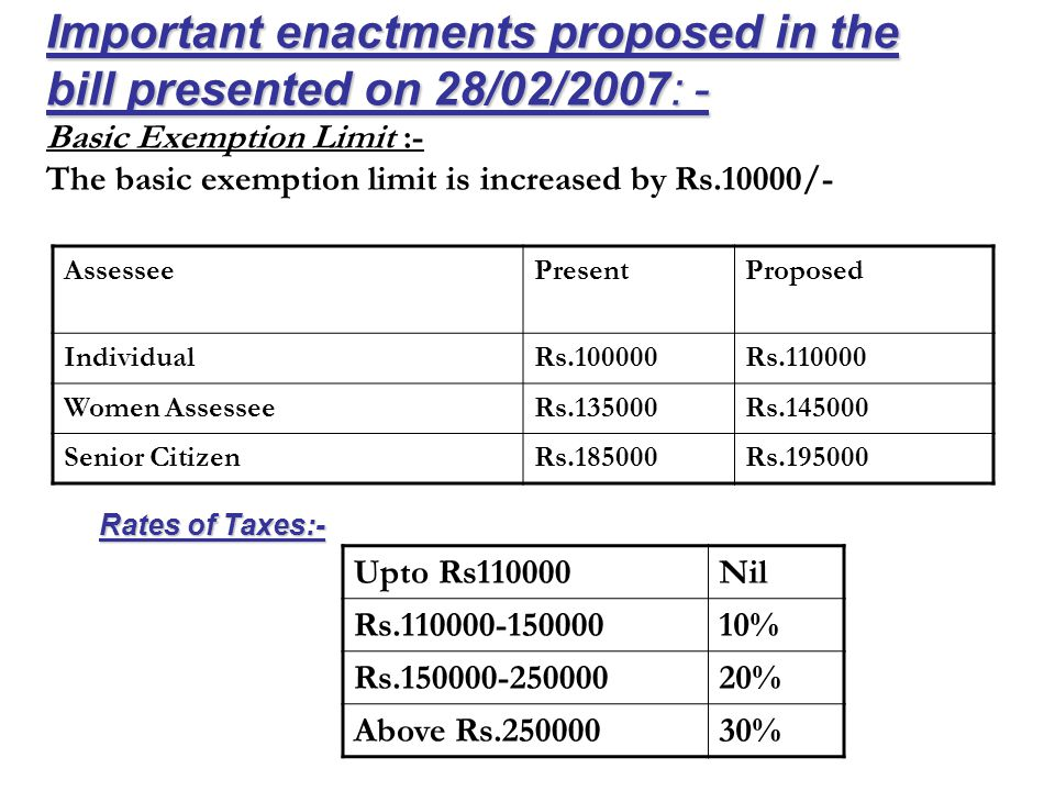 Important enactments proposed in the bill presented on 28/02/2007: - Important enactments proposed in the bill presented on 28/02/2007: - Basic Exemption Limit :- The basic exemption limit is increased by Rs.10000/- AssesseePresentProposed IndividualRs.100000Rs.110000 Women AssesseeRs.135000Rs.145000 Senior CitizenRs.185000Rs.195000 Upto Rs110000Nil Rs.110000-15000010% Rs.150000-25000020% Above Rs.25000030% Rates of Taxes:-