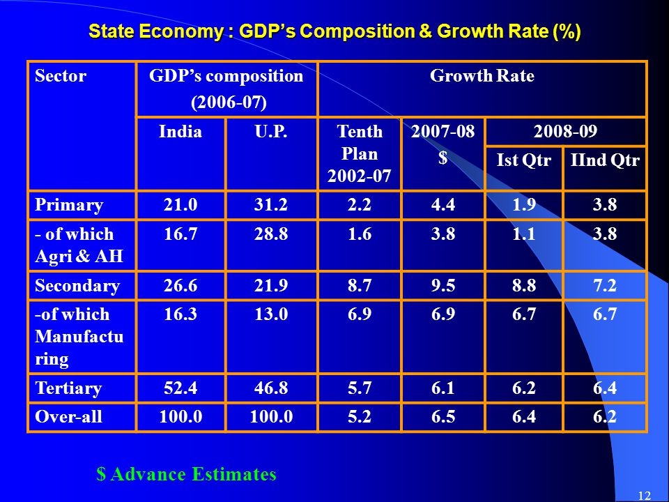 12 State Economy : GDP's Composition & Growth Rate (%) $ Advance Estimates Sector GDP's composition (2006-07) Growth Rate IndiaU.P.Tenth Plan 2002-07 2007-08 $ 2008-09 Ist QtrIInd Qtr Primary21.031.22.24.41.93.8 - of which Agri & AH 16.728.81.63.81.13.8 Secondary26.621.98.79.58.87.2 -of which Manufactu ring 16.313.06.9 6.7 Tertiary52.446.85.76.16.26.4 Over-all100.0 5.26.56.46.2
