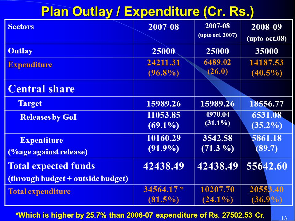13 Plan Outlay / Expenditure (Cr. Rs.) Sectors 2007-08 (upto oct.