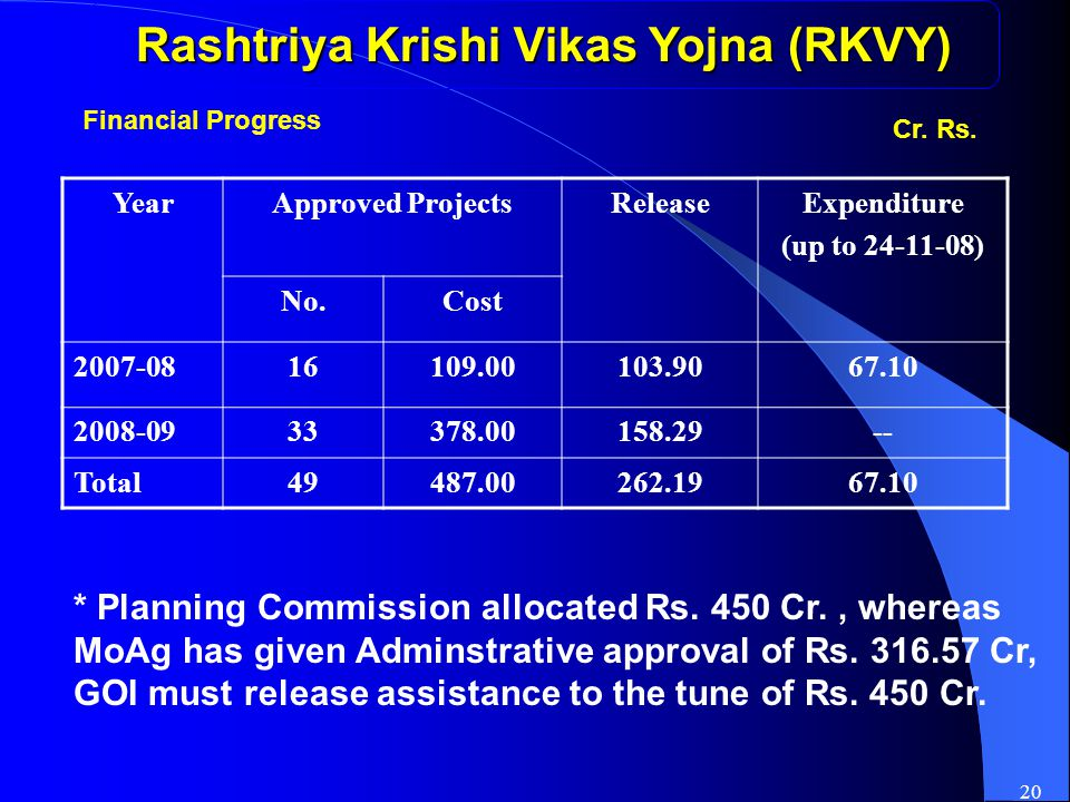 20 Rashtriya Krishi Vikas Yojna (RKVY) YearApproved ProjectsReleaseExpenditure (up to 24-11-08) No.Cost 2007-0816109.00103.9067.10 2008-0933378.00158.29-- Total49487.00262.1967.10 Cr.