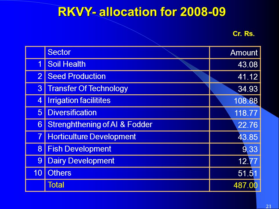 21 RKVY- allocation for 2008-09 Cr. Rs.