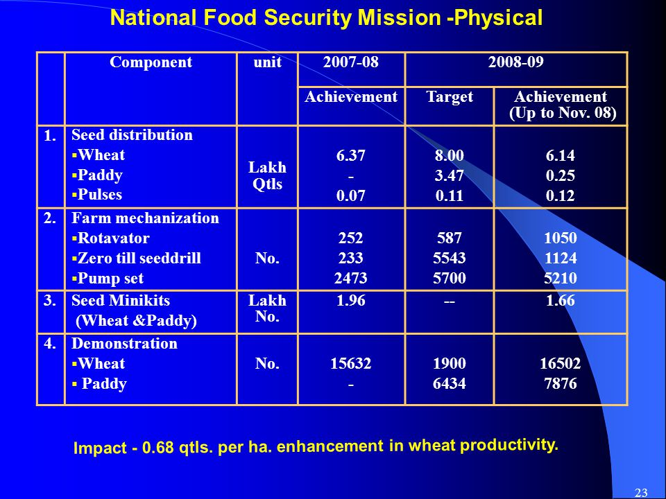23 National Food Security Mission -Physical Componentunit2007-082008-09 AchievementTargetAchievement (Up to Nov.