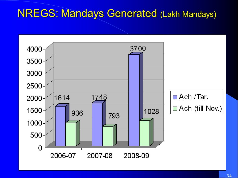 34 NREGS: Mandays Generated (Lakh Mandays)