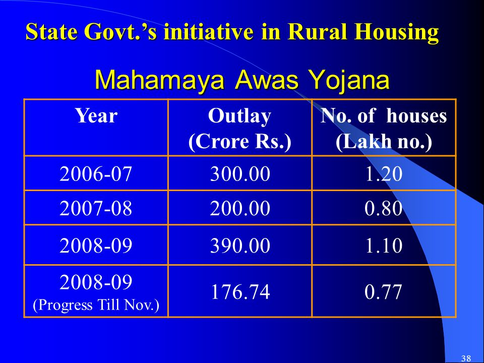 38 Mahamaya Awas Yojana YearOutlay (Crore Rs.) No.
