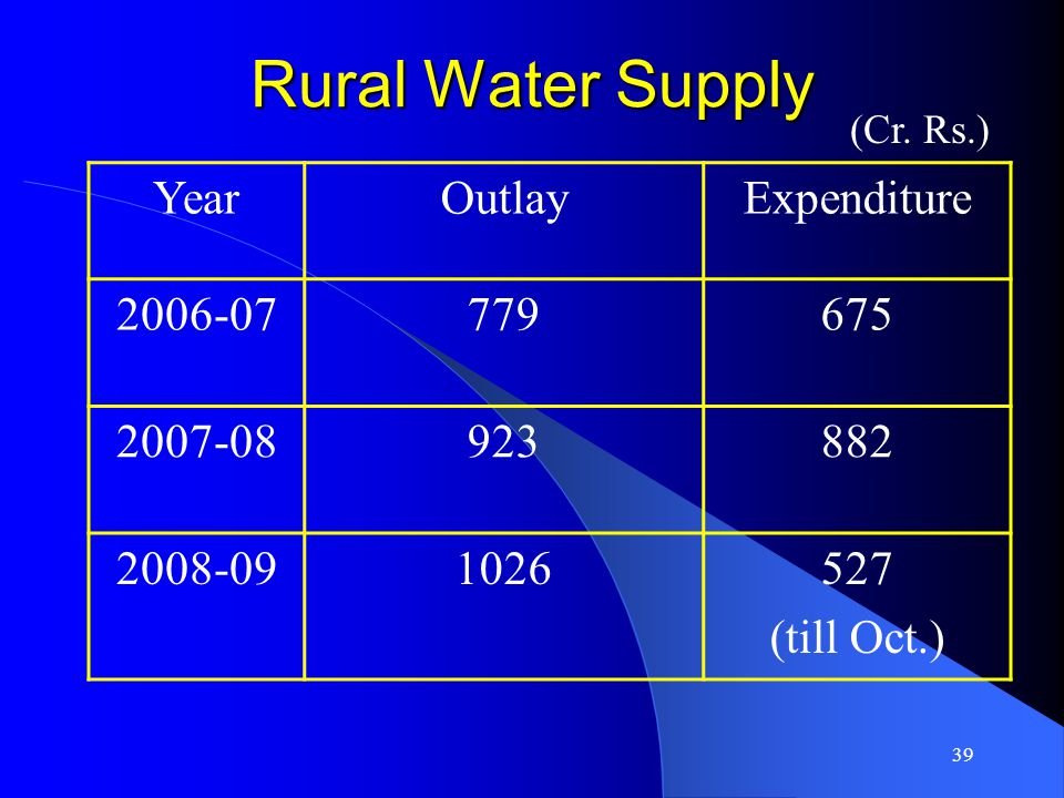39 Rural Water Supply YearOutlayExpenditure 2006-07779675 2007-08923882 2008-091026527 (till Oct.) (Cr.