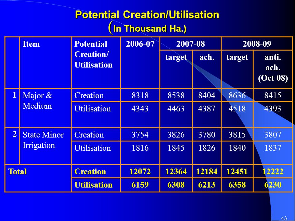 43 Potential Creation/Utilisation ( In Thousand Ha.) ItemPotential Creation/ Utilisation 2006-072007-082008-09 targetach.targetanti.
