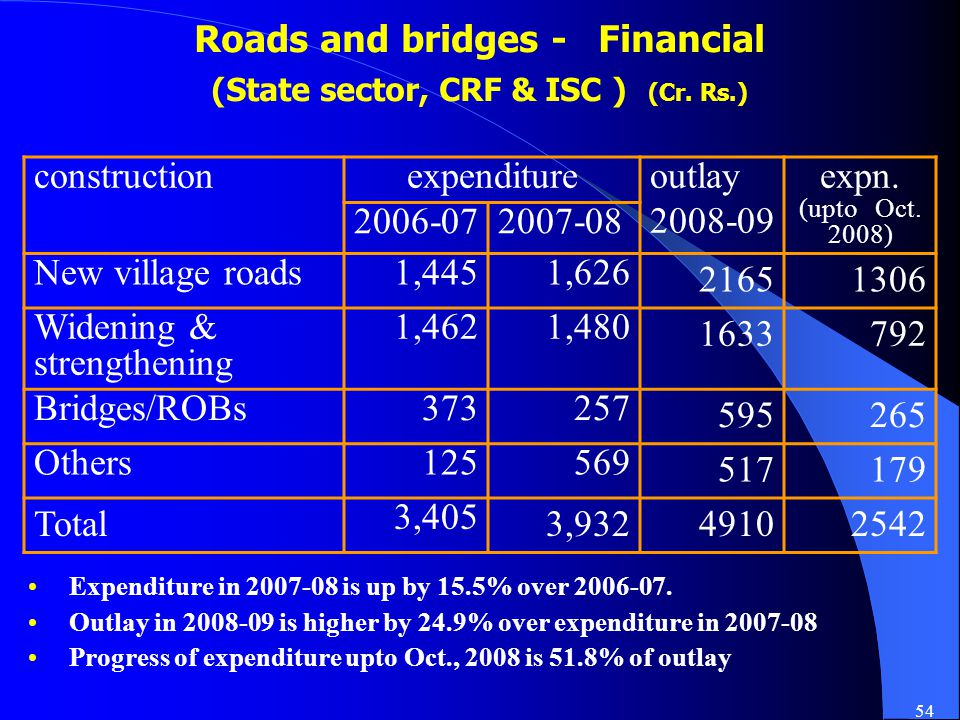 54 Roads and bridges - Financial (State sector, CRF & ISC ) (Cr.