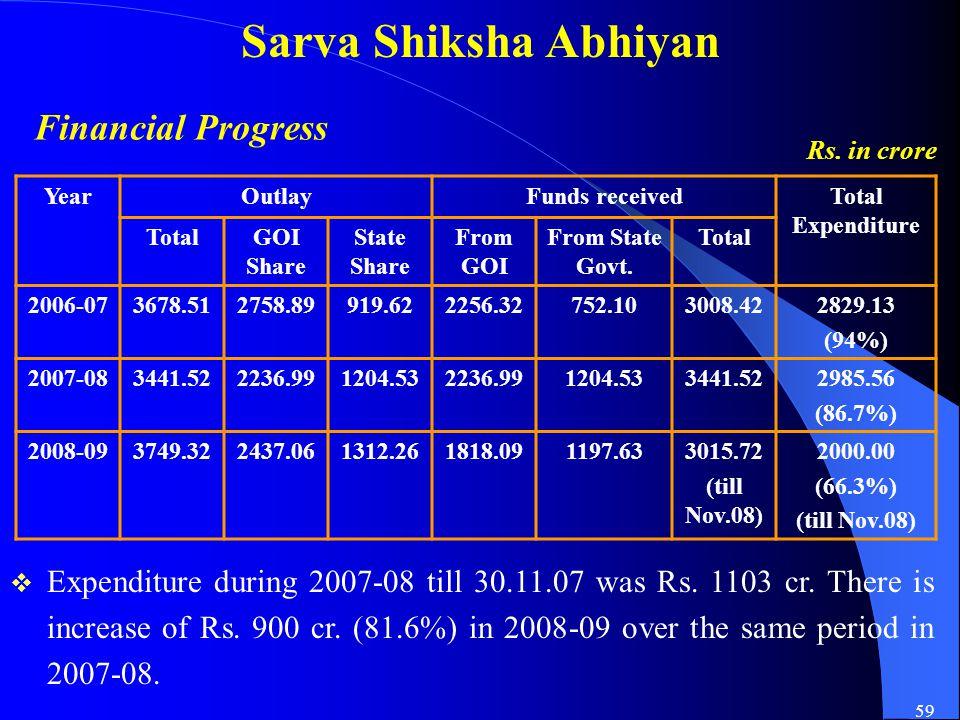 59 Sarva Shiksha Abhiyan Rs.