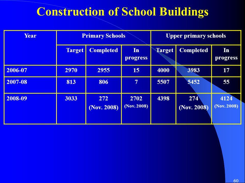 60 Construction of School Buildings YearPrimary SchoolsUpper primary schools TargetCompletedIn progress TargetCompletedIn progress 2006-0729702955154000398317 2007-0881380675507545255 2008-093033272 (Nov.