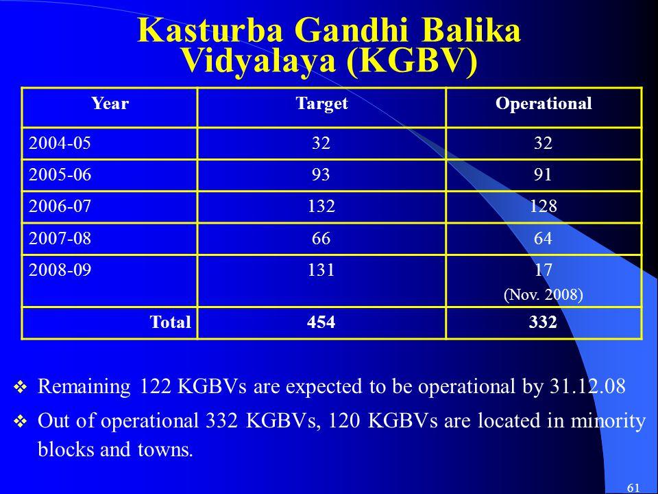 61 Kasturba Gandhi Balika Vidyalaya (KGBV) YearTargetOperational 2004-0532 2005-069391 2006-07132128 2007-086664 2008-0913117 (Nov. 2008) Total454332