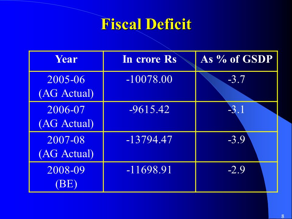 8 Fiscal Deficit YearIn crore RsAs % of GSDP 2005-06 (AG Actual) -10078.00-3.7 2006-07 (AG Actual) -9615.42-3.1 2007-08 (AG Actual) -13794.47-3.9 2008-09 (BE) -11698.91-2.9