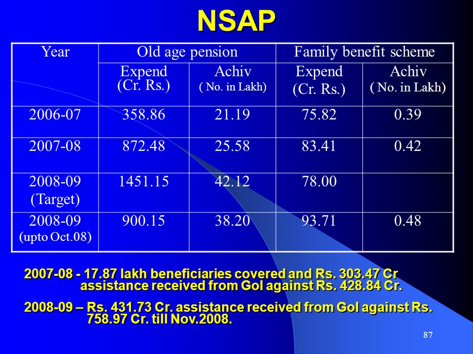 87 NSAP YearOld age pensionFamily benefit scheme Expend (Cr.