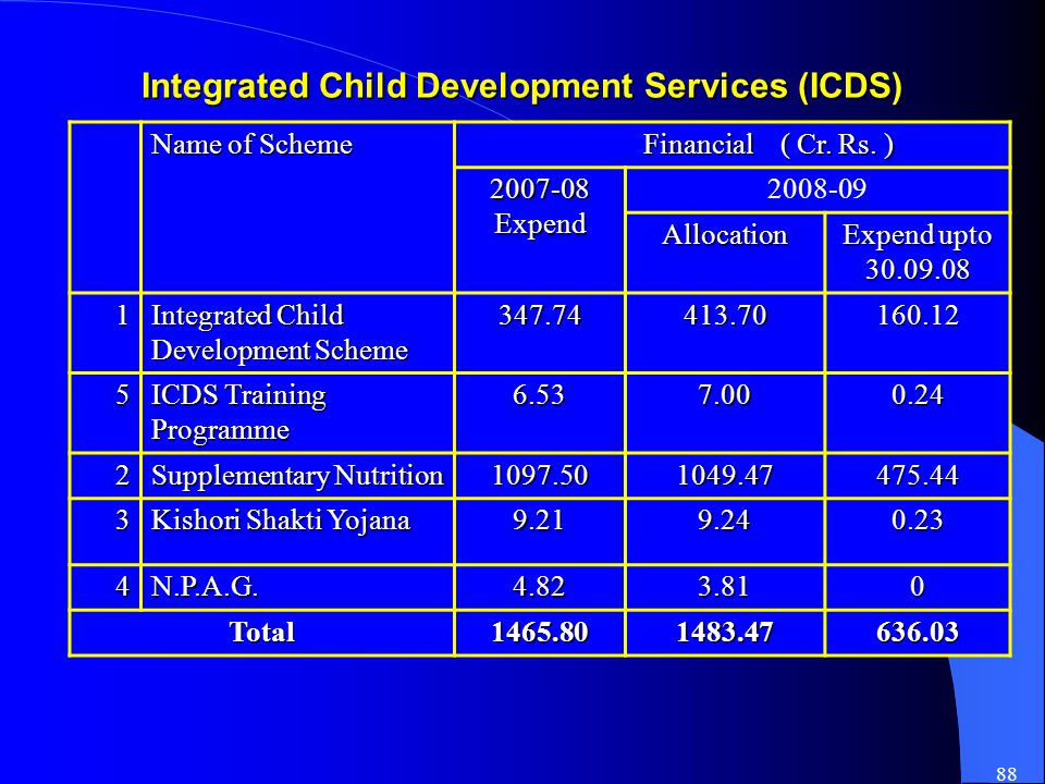 88 Integrated Child Development Services (ICDS) Name of Scheme Financial ( Cr.