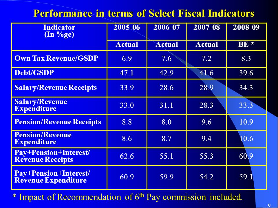 9 Performance in terms of Select Fiscal Indicators Indicator (In %ge) 2005-062006-072007-082008-09 Actual BE * Own Tax Revenue/GSDP6.97.67.28.3 Debt/GSDP47.142.941.639.6 Salary/Revenue Receipts33.928.628.934.3 Salary/Revenue Expenditure 33.031.128.333.3 Pension/Revenue Receipts8.88.09.610.9 Pension/Revenue Expenditure 8.68.79.410.6 Pay+Pension+Interest/ Revenue Receipts 62.655.155.360.9 Pay+Pension+Interest/ Revenue Expenditure 60.959.954.259.1 * Impact of Recommendation of 6 th Pay commission included.
