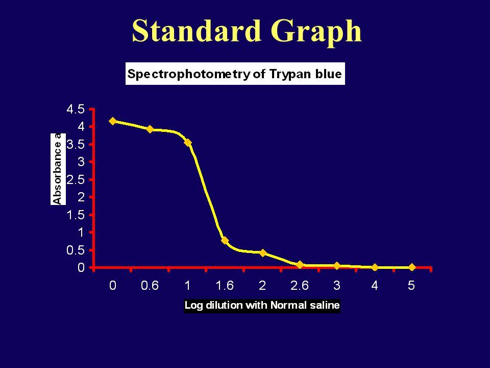 Standard Graph