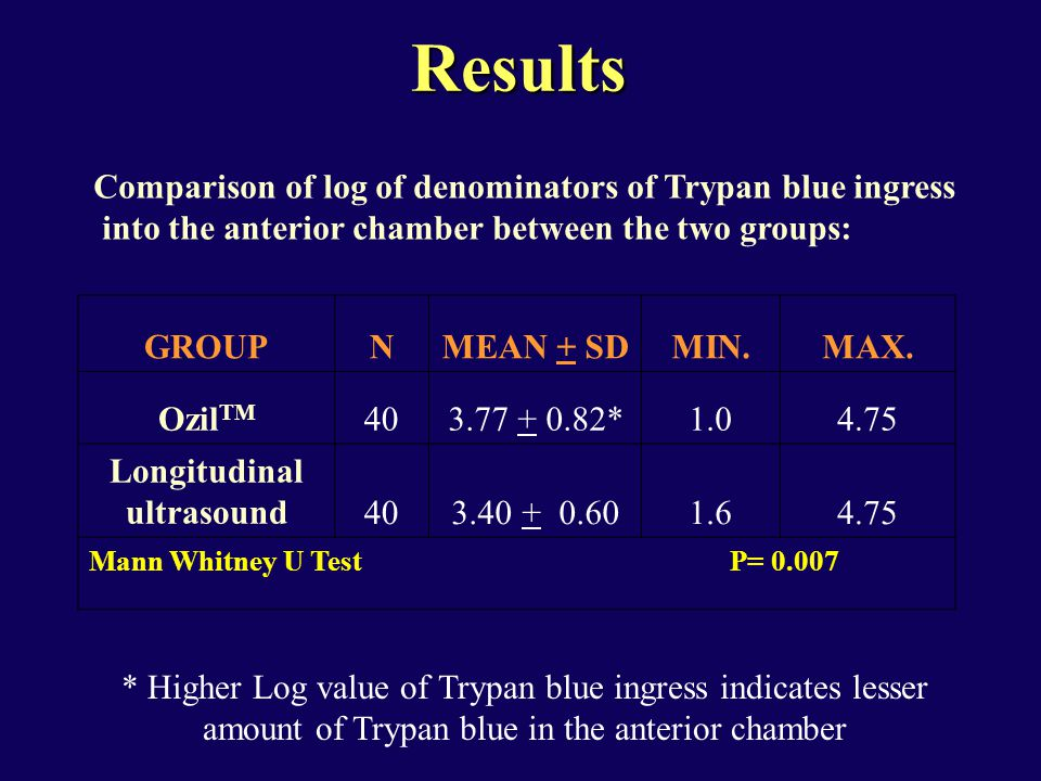 Comparison of log of denominators of Trypan blue ingress into the anterior chamber between the two groups: GROUPNMEAN + SDMIN.MAX. Ozil TM 403.77 + 0.