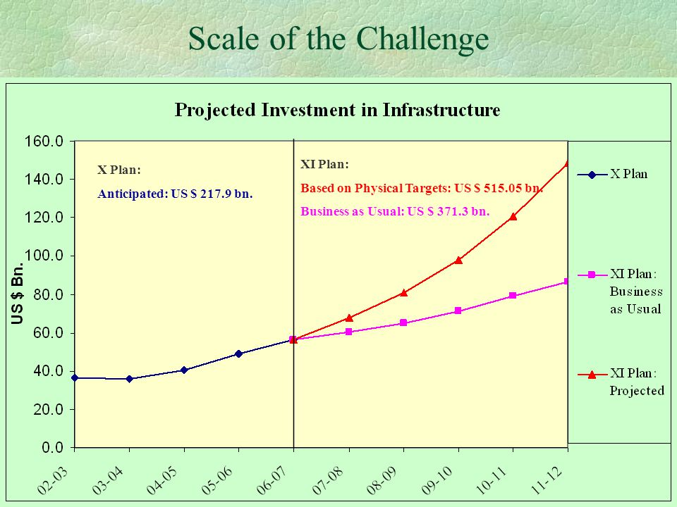 14 Highways §46,000 km to be developed by 2012: $ 59 bn §PPP programmes approved so far: 21,036 km l 6-laning of 6,500 km of GQ & Other NH l EW & NS Corridors: 4-laning of 6,736 km l 4-laning of 6,800 km in selected sections on BOT l 1,000 km of new expressways §Safety l Setting up of Directorate of Safety & Traffic Management l Setting up of a dedicated road safety fund