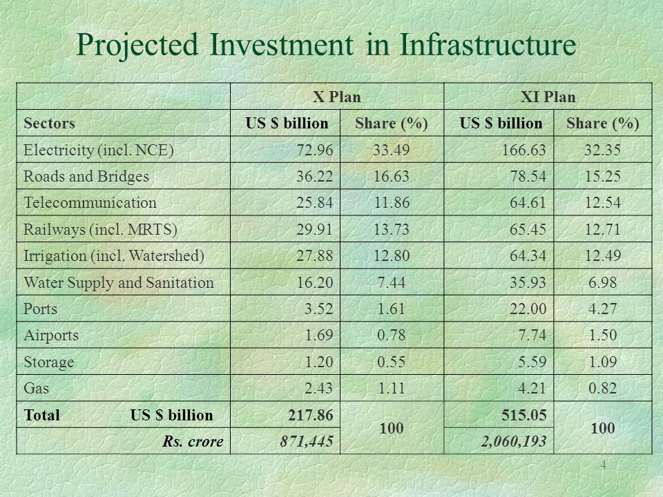 15 Highways: Enabling framework §Financing plan firmed up l Cess on motor fuels ($ 1.7 bn per annum) and toll revenues to finance the programme l Viability gap funding upto 40% of capital costs §Model Concession Agreement for PPPs adopted l DBFO approach to be followed l PPP projects to have larger stretches (100 km or more) §Restructuring of NHAI being undertaken