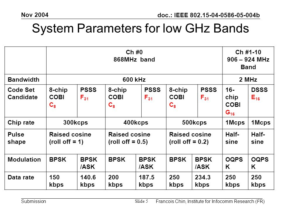 doc.: IEEE 802.15-04-0586-05-004b Submission Nov 2004 Francois Chin, Institute for Infocomm Research (I 2 R) Slide 5 System Parameters for low GHz Bands Ch #0 868MHz band Ch #1-10 906 – 924 MHz Band Bandwidth600 kHz2 MHz Code Set Candidate 8-chip COBI C 8 PSSS F 31 8-chip COBI C 8 PSSS F 31 8-chip COBI C 8 PSSS F 31 16- chip COBI G 16 DSSS E 16 Chip rate300kcps400kcps500kcps1Mcps Pulse shape Raised cosine (roll off = 1) Raised cosine (roll off = 0.5) Raised cosine (roll off = 0.2) Half- sine ModulationBPSK /ASK BPSK /ASK BPSK /ASK OQPS K Data rate150 kbps 140.6 kbps 200 kbps 187.5 kbps 250 kbps 234.3 kbps 250 kbps