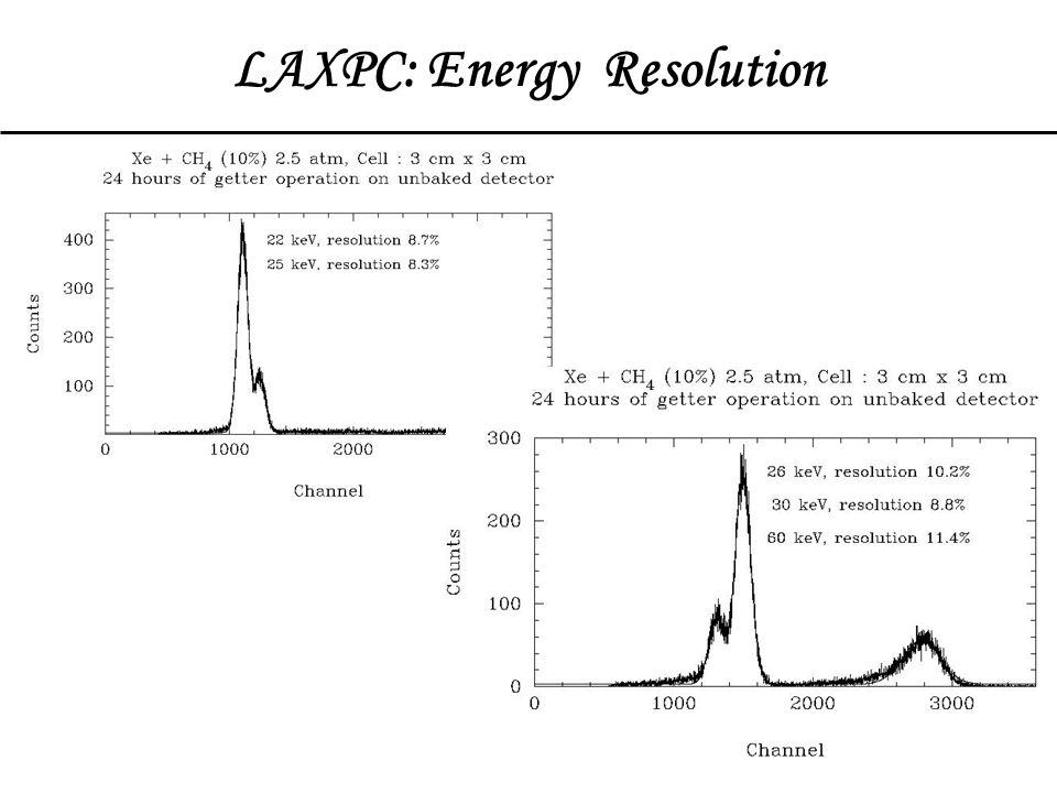 LAXPC: Complex Energy Response Energy response generation: Monte Carlo simulation / Ground calibration