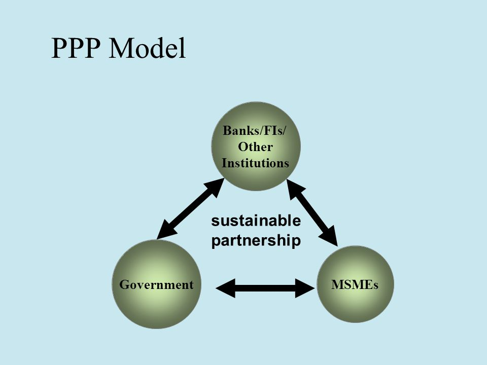 PPP Model Banks/FIs/ Other Institutions Government MSMEs sustainable partnership