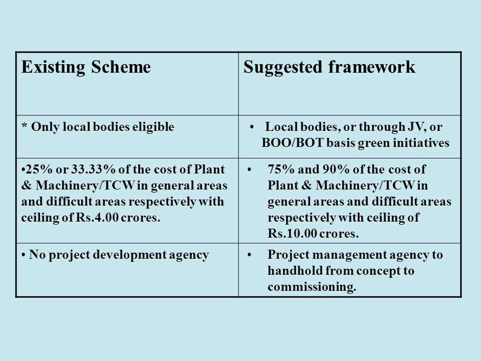 Existing SchemeSuggested framework * Only local bodies eligible Local bodies, or through JV, or BOO/BOT basis green initiatives 25% or 33.33% of the cost of Plant & Machinery/TCW in general areas and difficult areas respectively with ceiling of Rs.4.00 crores.