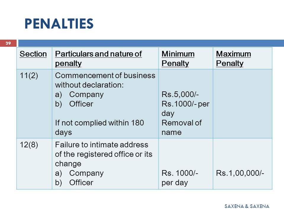 PENALTIES 39 SAXENA & SAXENA SectionParticulars and nature of penalty Minimum Penalty Maximum Penalty 11(2)Commencement of business without declaration: a)Company b)Officer If not complied within 180 days Rs.5,000/- Rs.1000/- per day Removal of name 12(8)Failure to intimate address of the registered office or its change a)Company b)Officer Rs.
