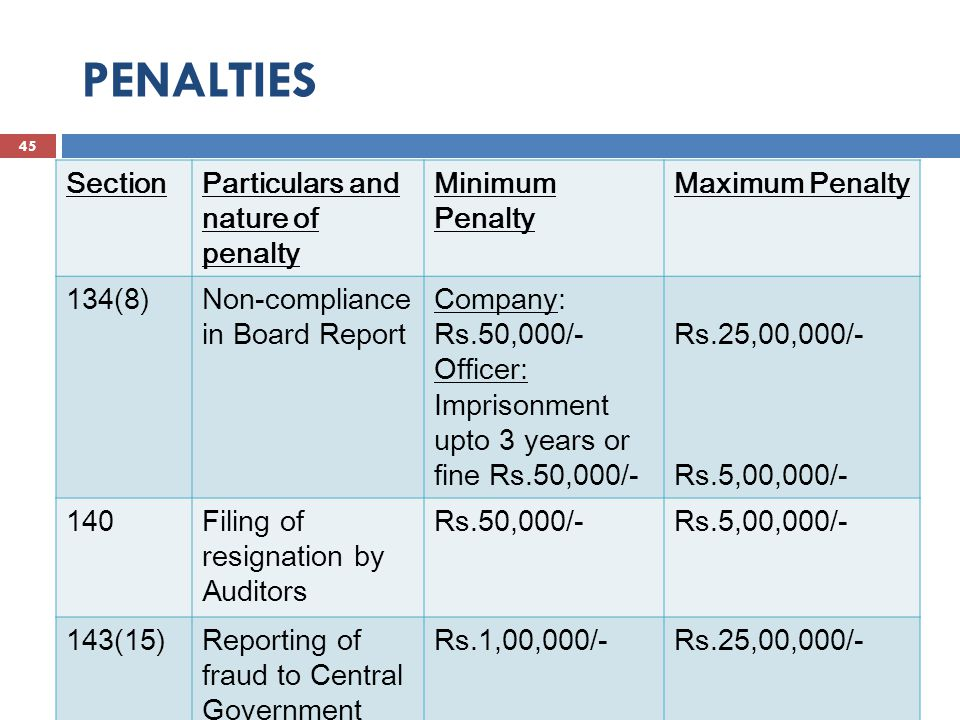 PENALTIES 45 SAXENA & SAXENA SectionParticulars and nature of penalty Minimum Penalty Maximum Penalty 134(8)Non-compliance in Board Report Company: Rs.50,000/- Officer: Imprisonment upto 3 years or fine Rs.50,000/- Rs.25,00,000/- Rs.5,00,000/- 140Filing of resignation by Auditors Rs.50,000/-Rs.5,00,000/- 143(15)Reporting of fraud to Central Government Rs.1,00,000/-Rs.25,00,000/-