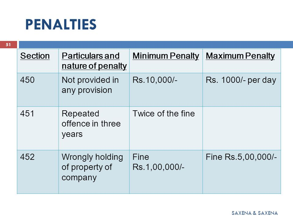 PENALTIES 51 SAXENA & SAXENA SectionParticulars and nature of penalty Minimum PenaltyMaximum Penalty 450Not provided in any provision Rs.10,000/-Rs.