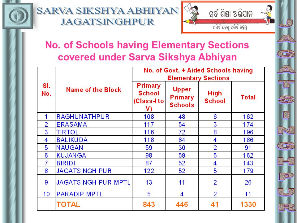 No. of Schools having Elementary Sections covered under Sarva Sikshya Abhiyan