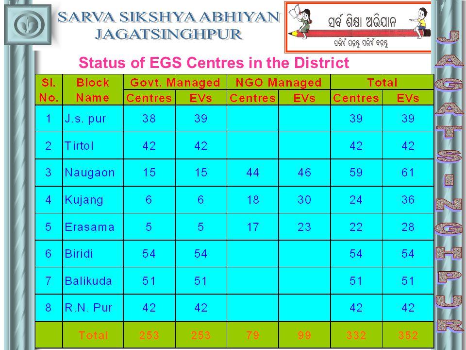 Gist of Activities undertaken by September, 2006