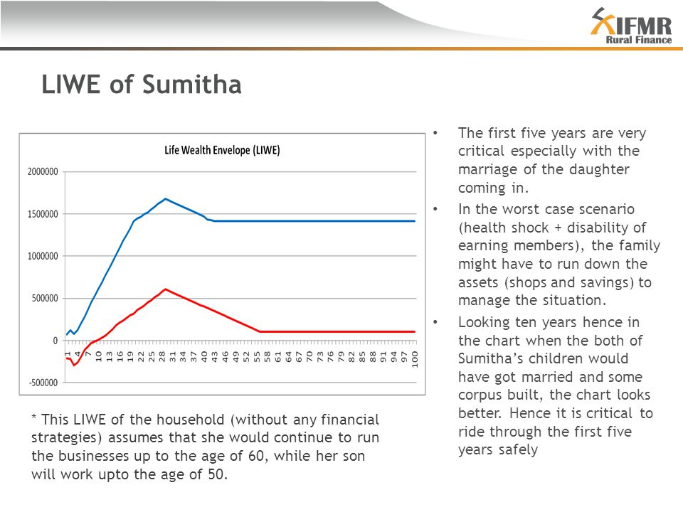 LIWE of Sumitha The first five years are very critical especially with the marriage of the daughter coming in.