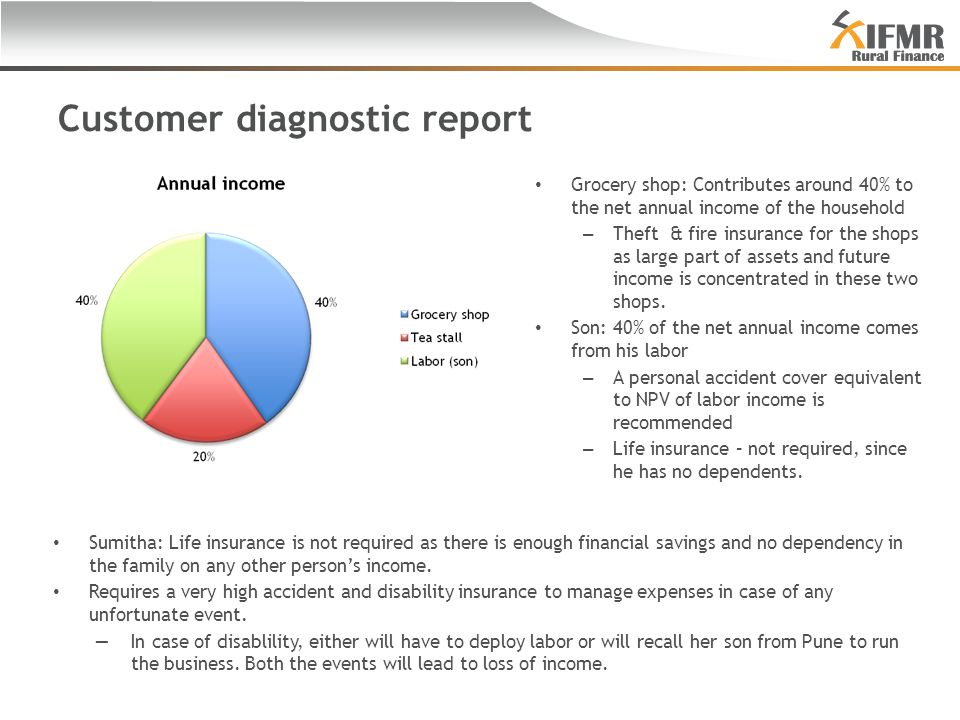 Customer diagnostic report Grocery shop: Contributes around 40% to the net annual income of the household – Theft & fire insurance for the shops as large part of assets and future income is concentrated in these two shops.