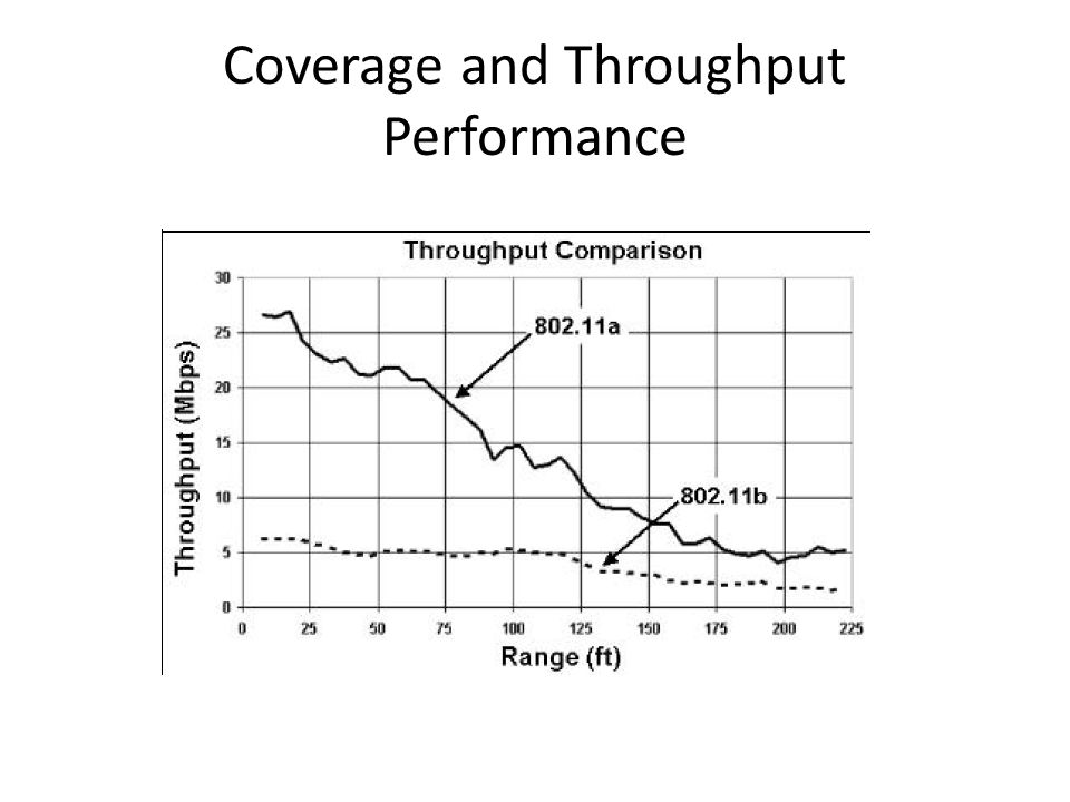 Coverage and Throughput Performance
