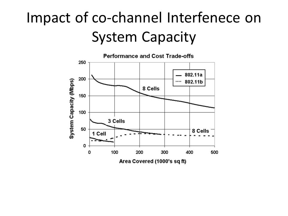 Impact of co-channel Interfenece on System Capacity