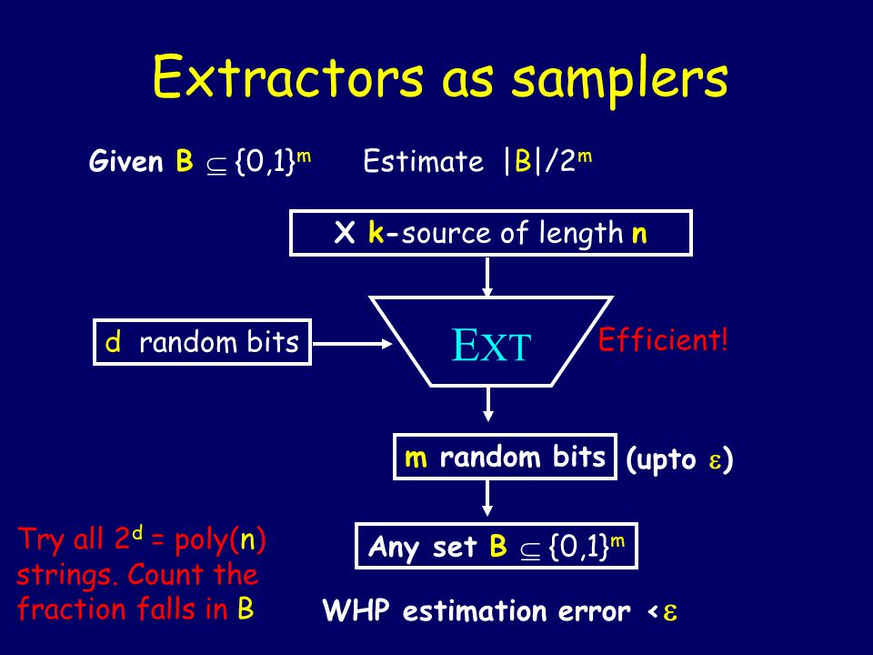 Extractors as samplers X k-source of length n m random bits E XT d random bits Any set B  {0,1} m (upto  ) WHP estimation error <  Try all 2 d = poly(n) strings.