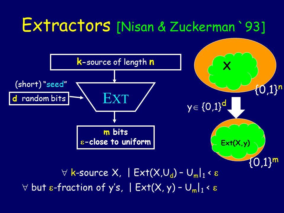 Extractors as graphs k-source X |X|=2 k (k,  )-extractor Ext: {0,1} n  {0,1} d  {0,1} m {0,1} n {0,1} m x Ext(x,y) y B (X)(X) Discrepancy: For all but 2 k of the x  {0,1} n, | |  ( X )  B |/2 d - |B|/2 m |<  Sampling Hashing Amplification Coding Expanders … 