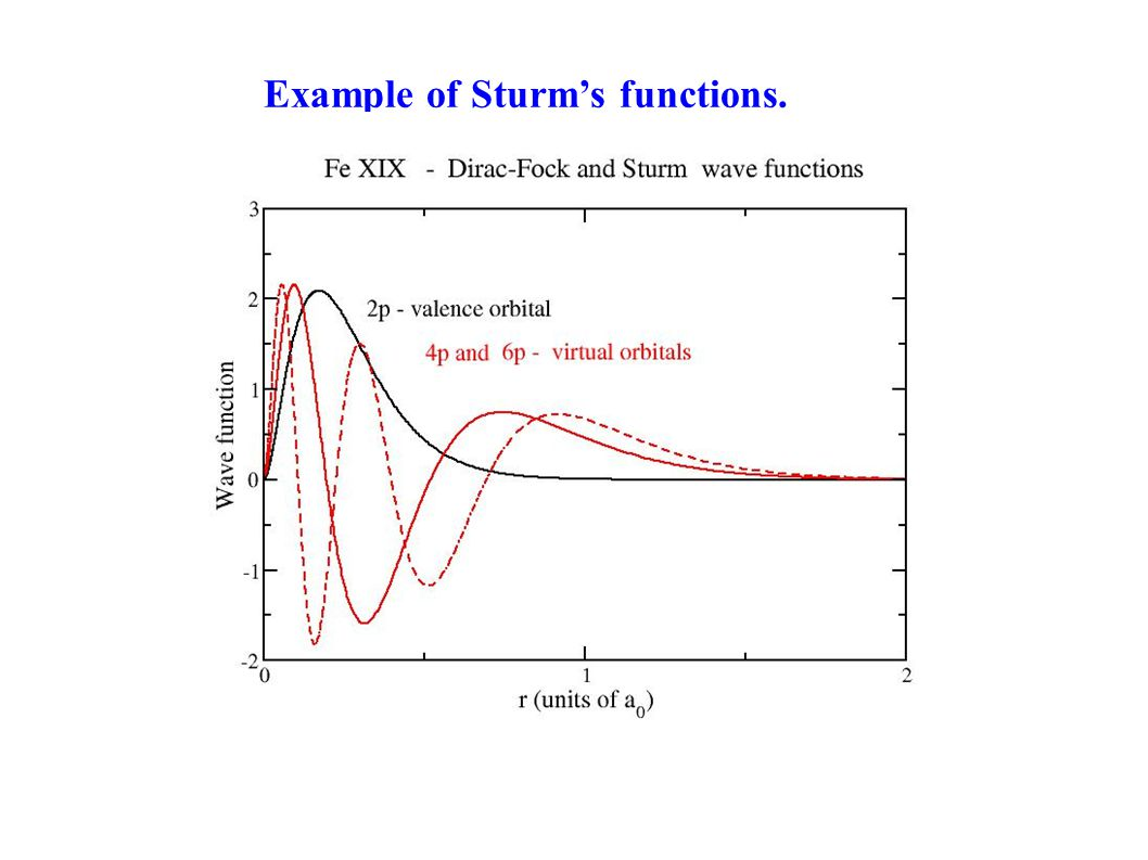 Example of Sturm's functions.
