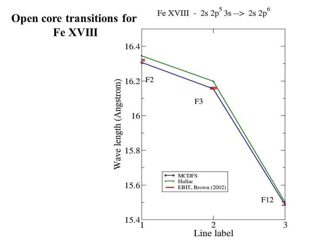 Open core transitions for Fe XVIII