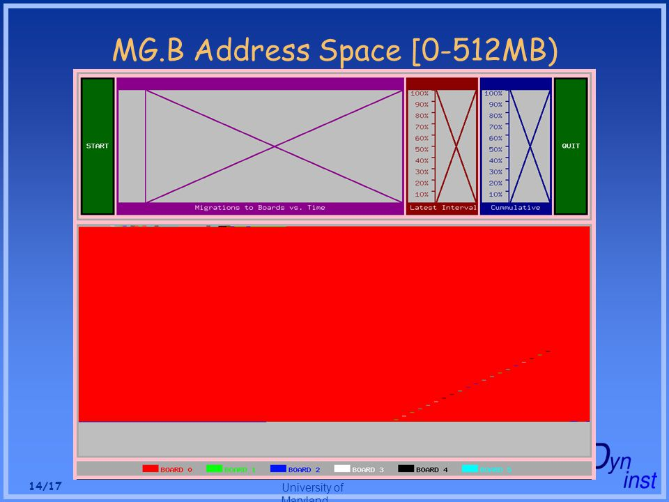 University of Maryland 14/17 MG.B Address Space [0-512MB)