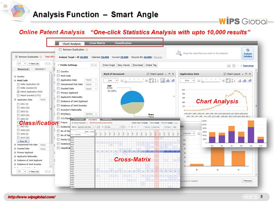 "http://www.wipsglobal.com/ Analysis Function – Smart Angle 8 Online Patent Analysis ""One-click Statistics Analysis with upto 10,000 results"" Chart Ana"