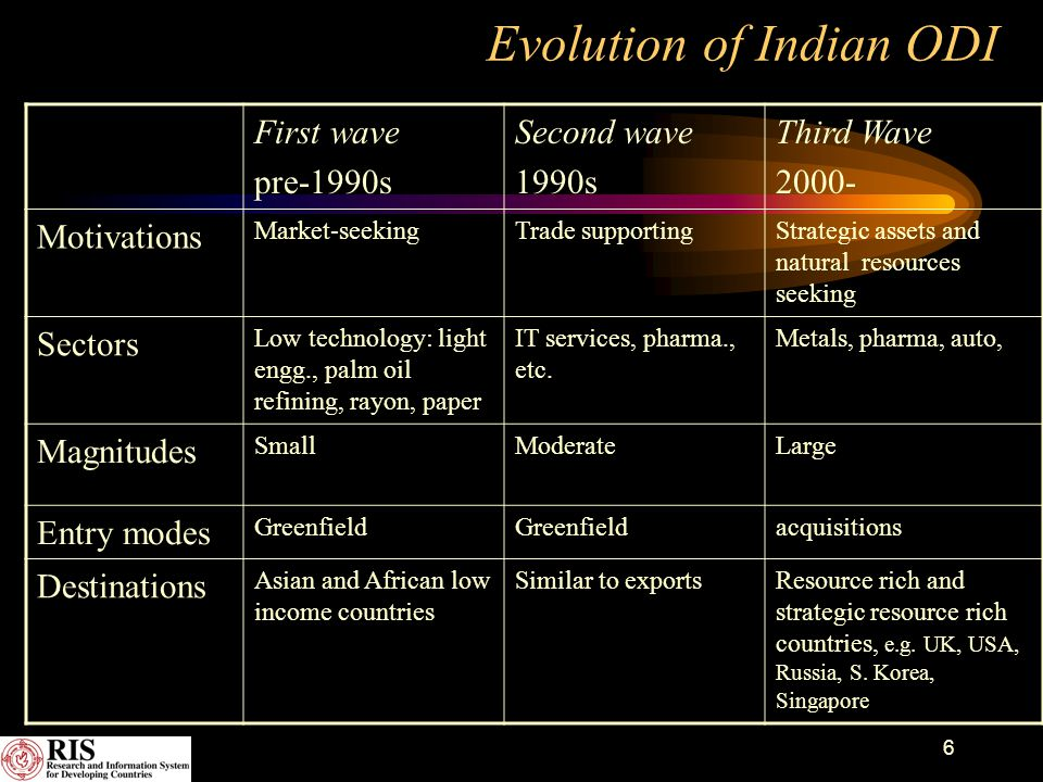 6 Evolution of Indian ODI First wave pre-1990s Second wave 1990s Third Wave 2000- Motivations Market-seekingTrade supportingStrategic assets and natur